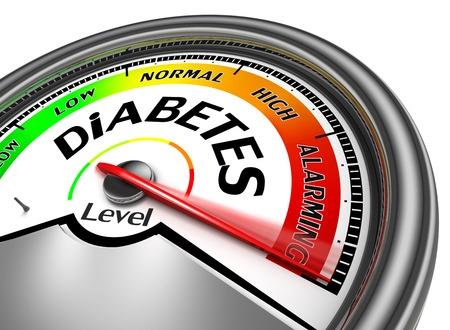 Diabetes Measuring Scale